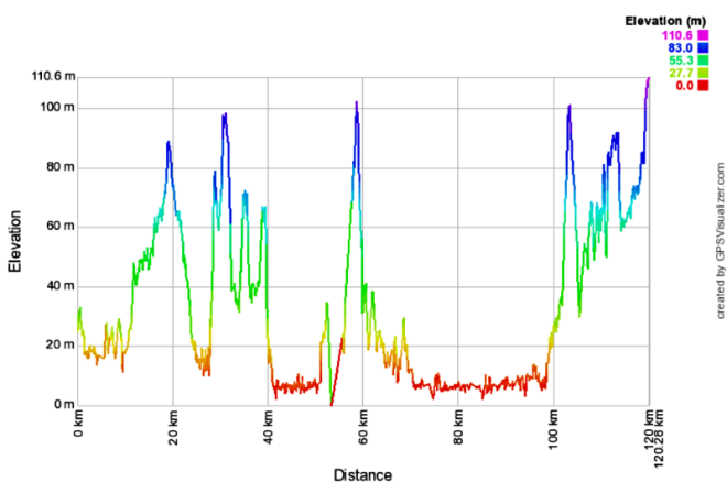 Day 4b Elevation Profile